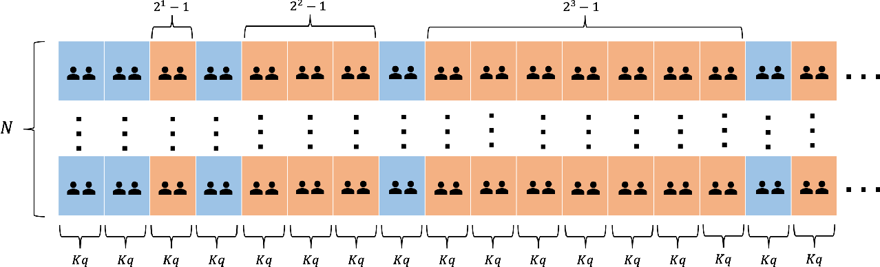 Figure 1 for Online Batch Decision-Making with High-Dimensional Covariates