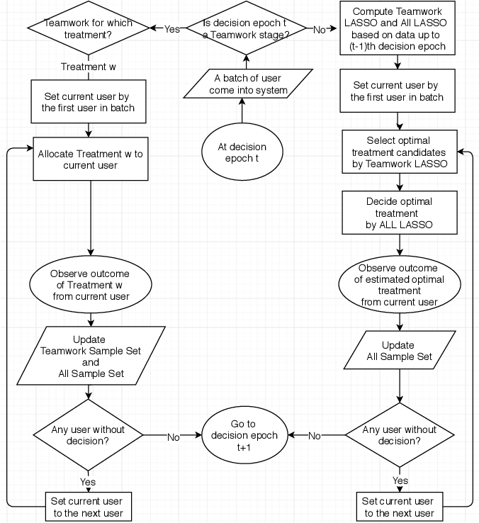 Figure 2 for Online Batch Decision-Making with High-Dimensional Covariates
