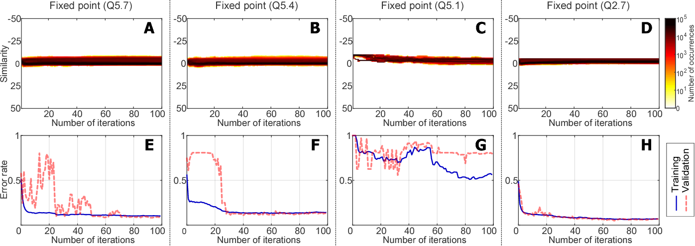 Figure 2 from Quantized Memory-Augmented Neural Networks - Semantic