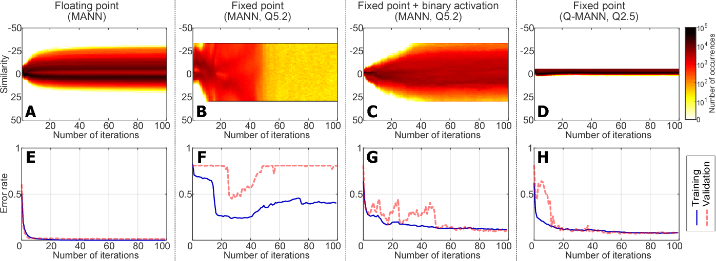 Figure 3 from Quantized Memory-Augmented Neural Networks - Semantic