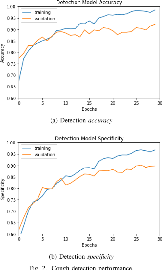 Figure 2 for Can Machine Learning Be Used to Recognize and Diagnose Coughs?