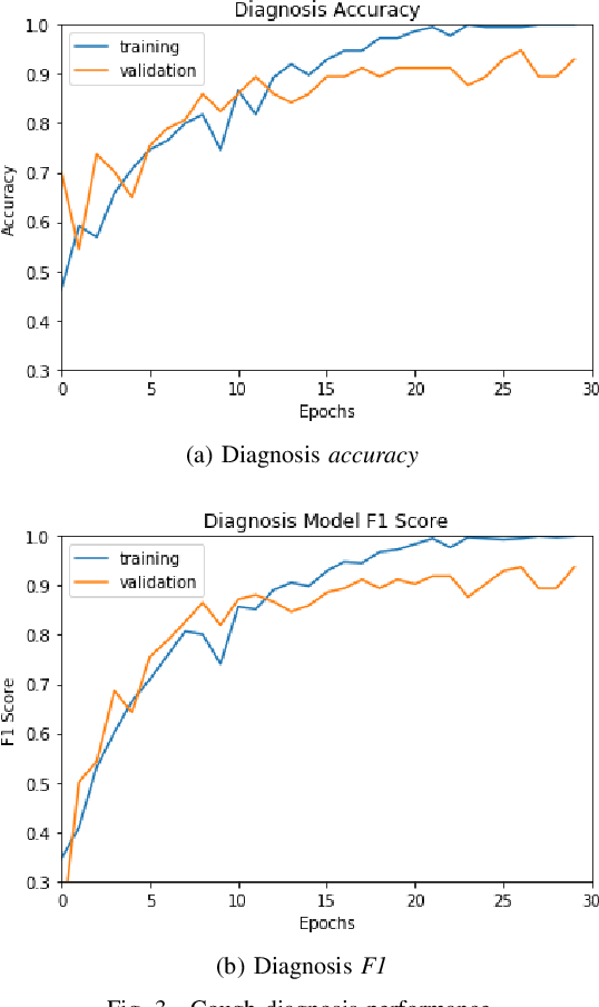 Figure 3 for Can Machine Learning Be Used to Recognize and Diagnose Coughs?