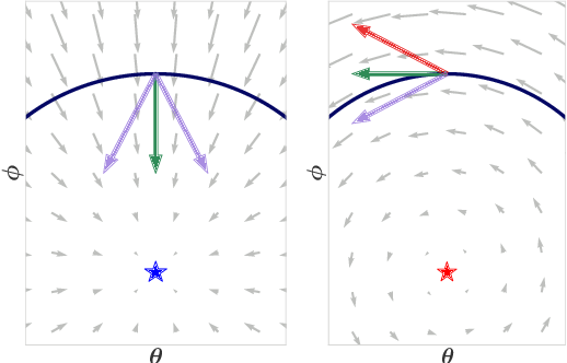 Figure 2 for Reducing Noise in GAN Training with Variance Reduced Extragradient