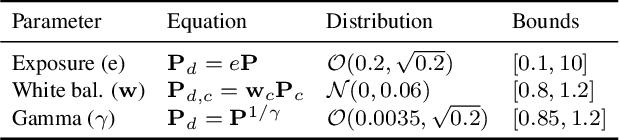 Figure 2 for Deep Sky Modeling for Single Image Outdoor Lighting Estimation