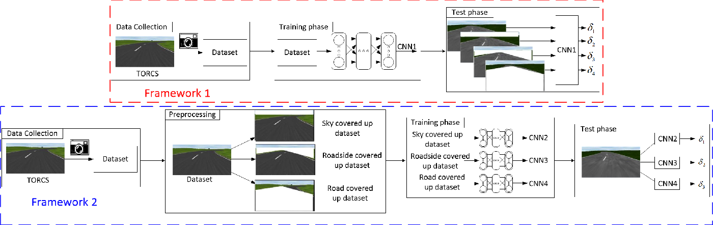 Figure 1 for Feature Analysis and Selection for Training an End-to-End Autonomous Vehicle Controller Using the Deep Learning Approach