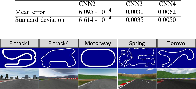 Figure 3 for Feature Analysis and Selection for Training an End-to-End Autonomous Vehicle Controller Using the Deep Learning Approach