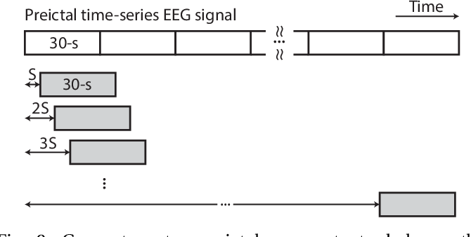 Figure 2 for A Generalised Seizure Prediction with Convolutional Neural Networks for Intracranial and Scalp Electroencephalogram Data Analysis