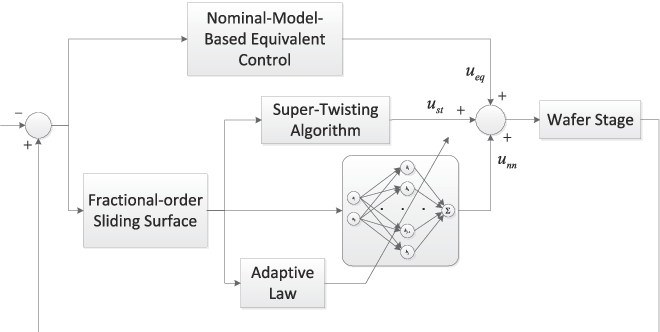 Figure 4 for Precise Motion Control of Wafer Stages via Adaptive Neural Network and Fractional-Order Super-Twisting Algorithm