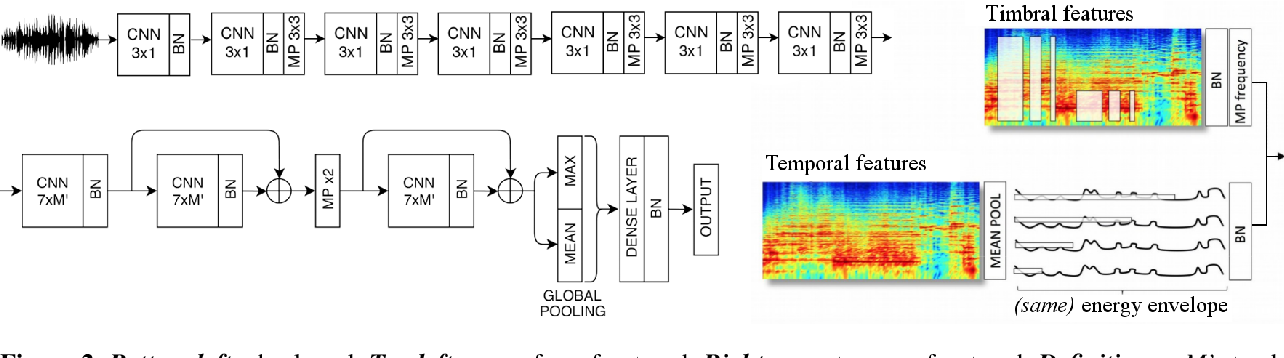 Figure 2 for End-to-end learning for music audio tagging at scale