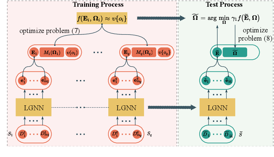 Figure 1 for Learning to Multitask