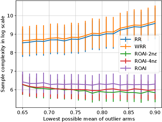 Figure 3 for Robust Outlier Arm Identification
