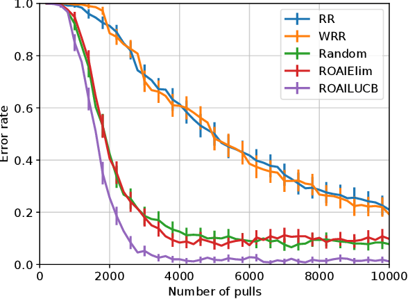 Figure 4 for Robust Outlier Arm Identification