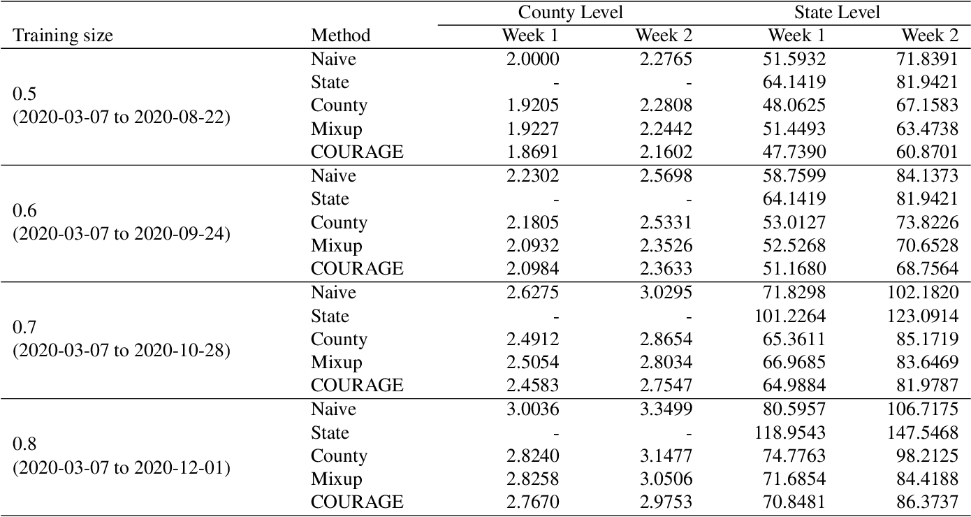Figure 1 for COUnty aggRegation mixup AuGmEntation (COURAGE) COVID-19 Prediction