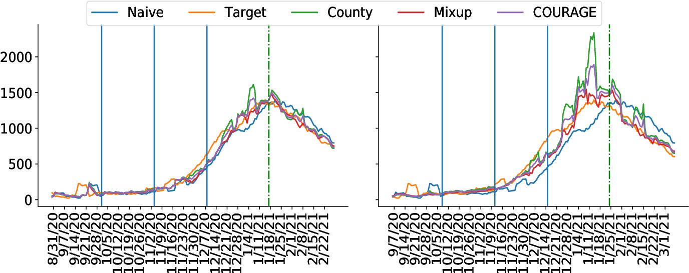 Figure 2 for COUnty aggRegation mixup AuGmEntation (COURAGE) COVID-19 Prediction