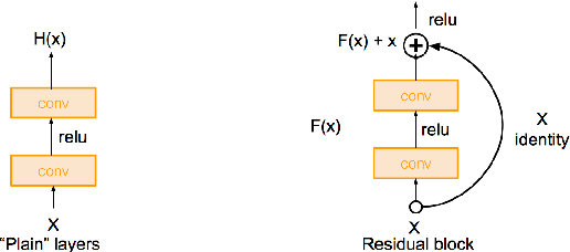 Figure 3 for Aff-Wild Database and AffWildNet