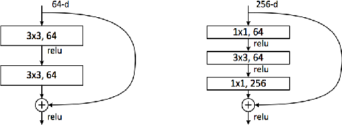Figure 4 for Aff-Wild Database and AffWildNet
