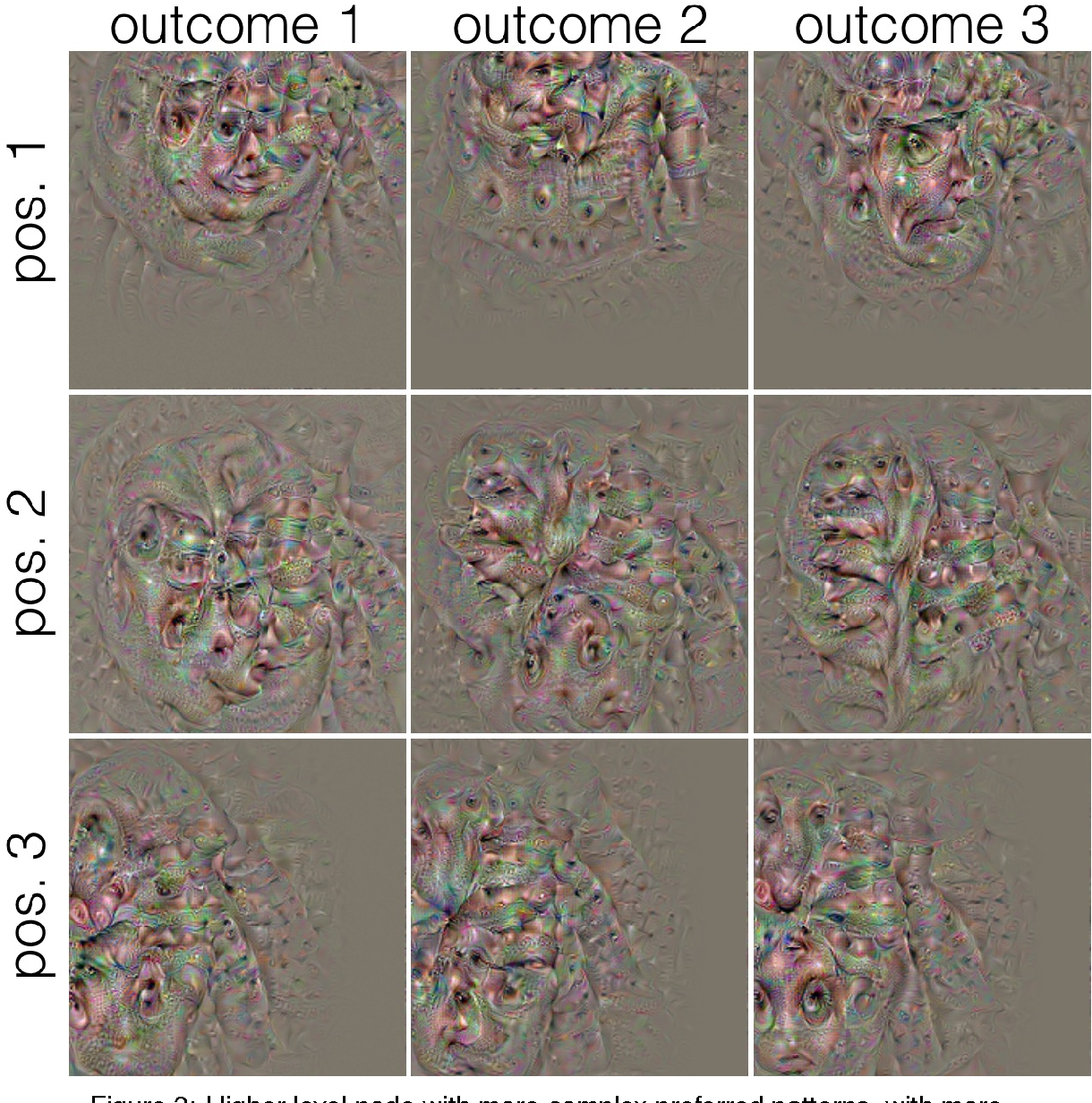 Figure 3 for Node Specificity in Convolutional Deep Nets Depends on Receptive Field Position and Size
