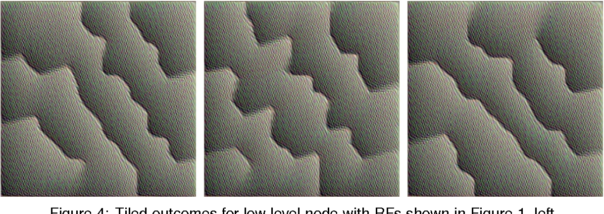 Figure 4 for Node Specificity in Convolutional Deep Nets Depends on Receptive Field Position and Size