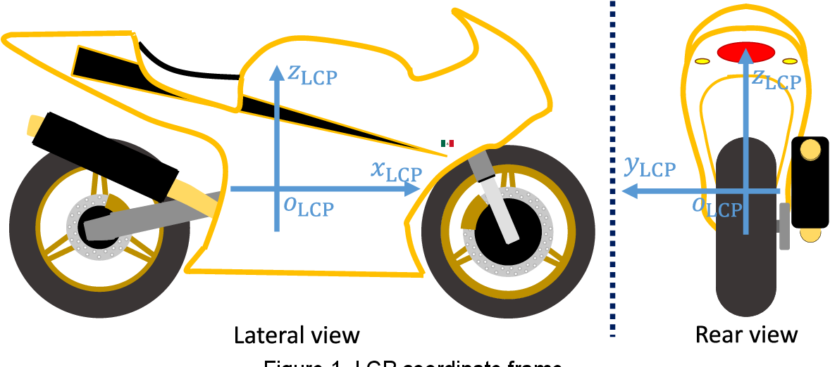 Figure 1 for High precision indoor positioning by means of LiDAR