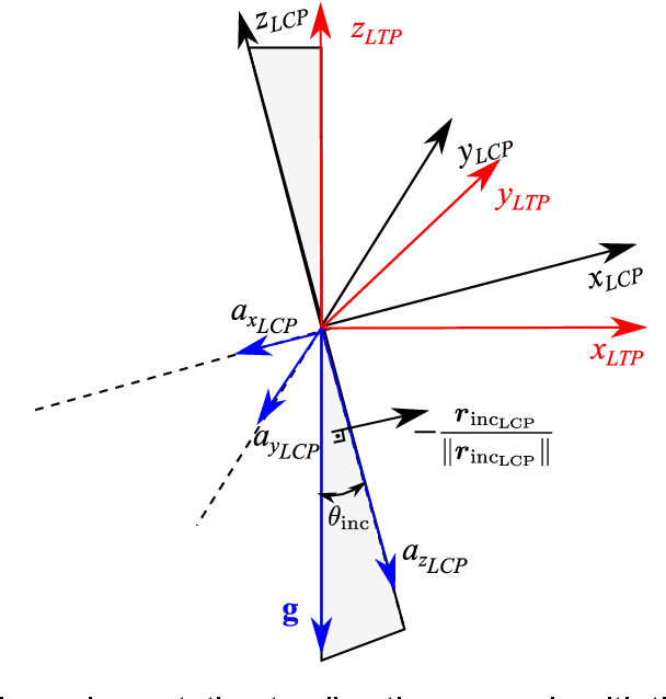 Figure 3 for High precision indoor positioning by means of LiDAR
