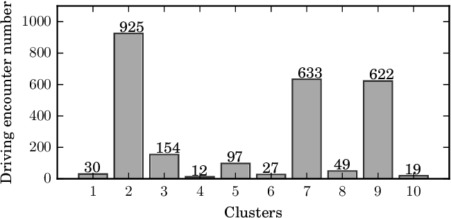 Figure 3 for Clustering of Driving Encounter Scenarios Using Connected Vehicle Trajectories
