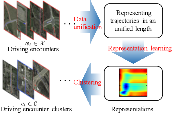 Figure 4 for Clustering of Driving Encounter Scenarios Using Connected Vehicle Trajectories