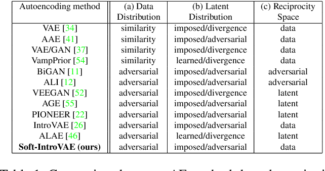 Figure 2 for Soft-IntroVAE: Analyzing and Improving the Introspective Variational Autoencoder