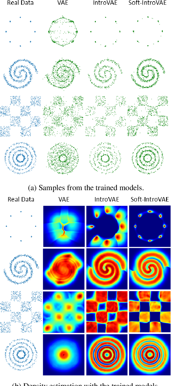 Figure 4 for Soft-IntroVAE: Analyzing and Improving the Introspective Variational Autoencoder