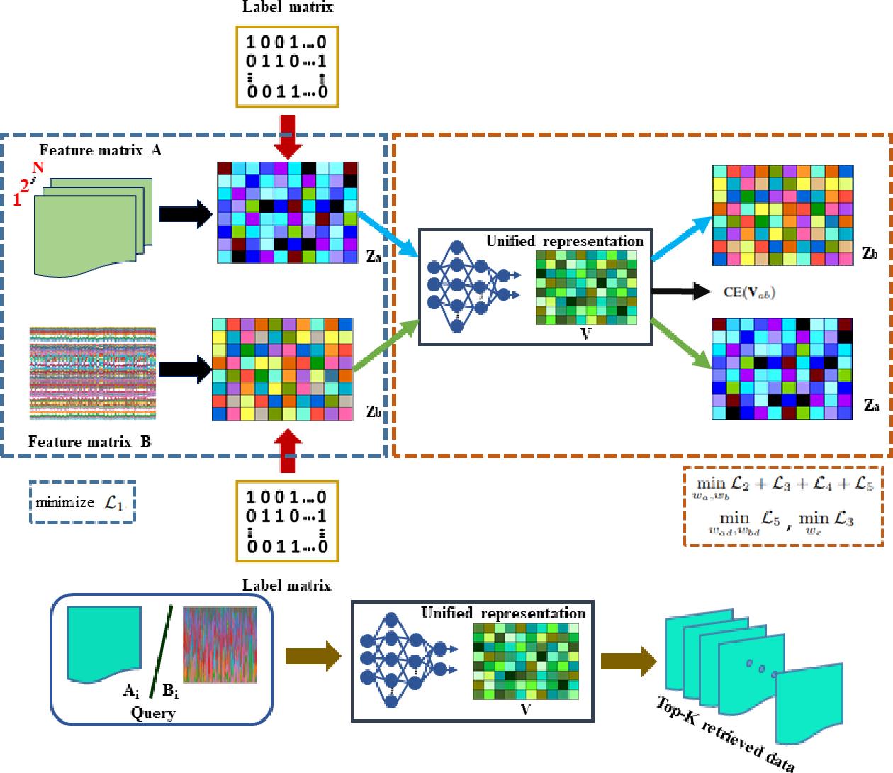 Figure 3 for CMIR-NET : A Deep Learning Based Model For Cross-Modal Retrieval In Remote Sensing