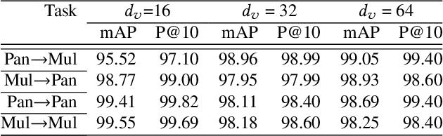 Figure 2 for CMIR-NET : A Deep Learning Based Model For Cross-Modal Retrieval In Remote Sensing