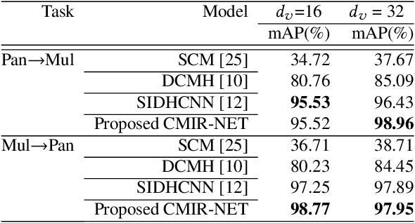 Figure 4 for CMIR-NET : A Deep Learning Based Model For Cross-Modal Retrieval In Remote Sensing