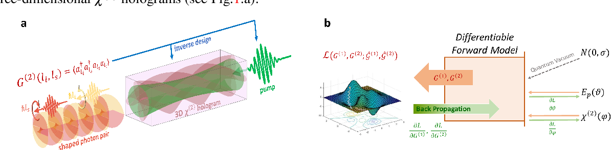 Figure 1 for Inverse Design of Quantum Holograms in Three-Dimensional Nonlinear Photonic Crystals