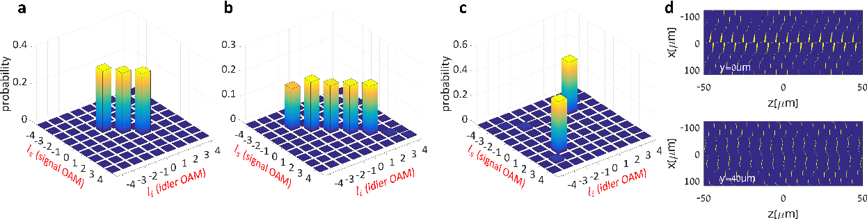 Figure 2 for Inverse Design of Quantum Holograms in Three-Dimensional Nonlinear Photonic Crystals