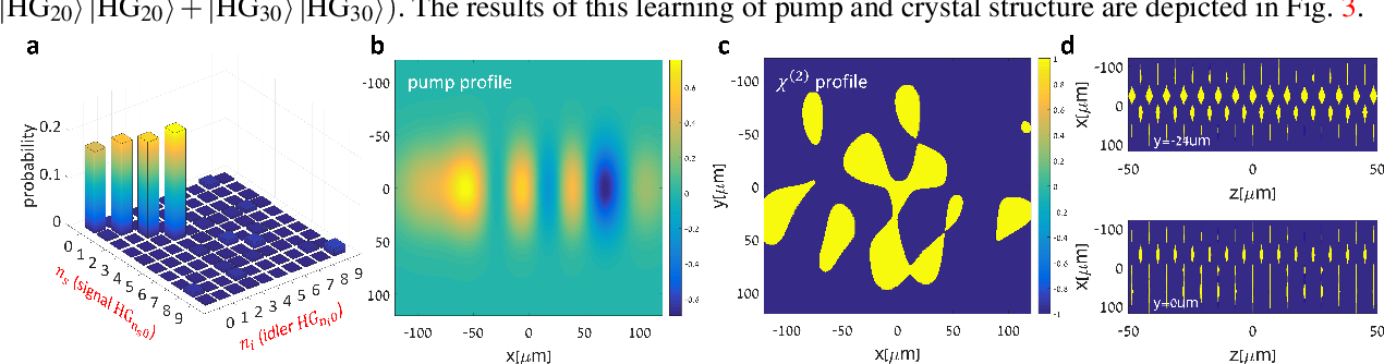 Figure 3 for Inverse Design of Quantum Holograms in Three-Dimensional Nonlinear Photonic Crystals