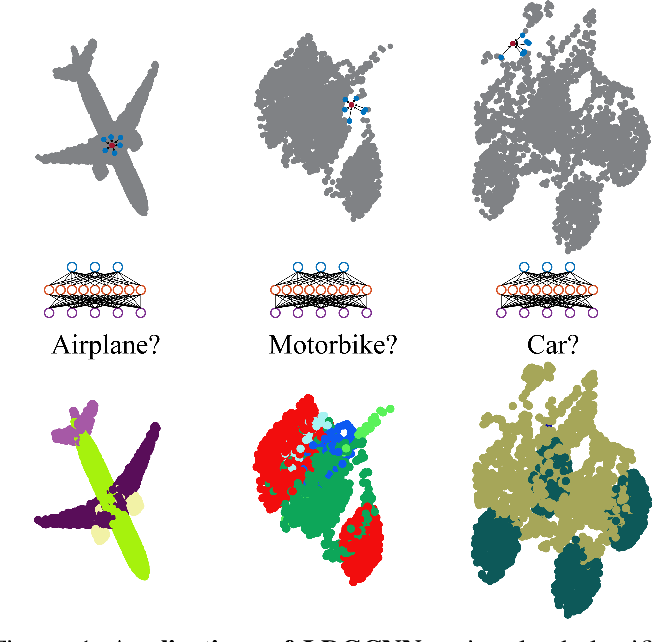 Figure 1 for Linked Dynamic Graph CNN: Learning on Point Cloud via Linking Hierarchical Features