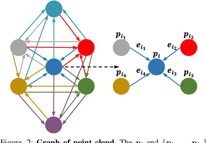 Figure 2 for Linked Dynamic Graph CNN: Learning on Point Cloud via Linking Hierarchical Features