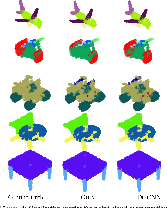 Figure 4 for Linked Dynamic Graph CNN: Learning on Point Cloud via Linking Hierarchical Features