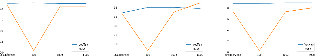 Figure 4 for On the Robustness of Unsupervised and Semi-supervised Cross-lingual Word Embedding Learning