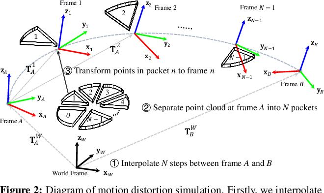 Figure 3 for Fooling LiDAR Perception via Adversarial Trajectory Perturbation