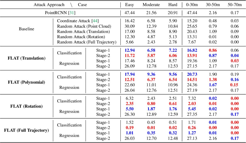 Figure 2 for Fooling LiDAR Perception via Adversarial Trajectory Perturbation