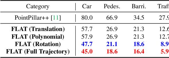 Figure 4 for Fooling LiDAR Perception via Adversarial Trajectory Perturbation