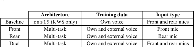 Figure 2 for Keyword Spotting for Hearing Assistive Devices Robust to External Speakers