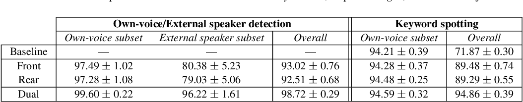 Figure 4 for Keyword Spotting for Hearing Assistive Devices Robust to External Speakers