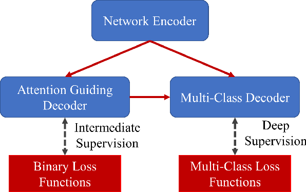 Figure 1 for Prior Attention Network for Multi-Lesion Segmentation in Medical Images