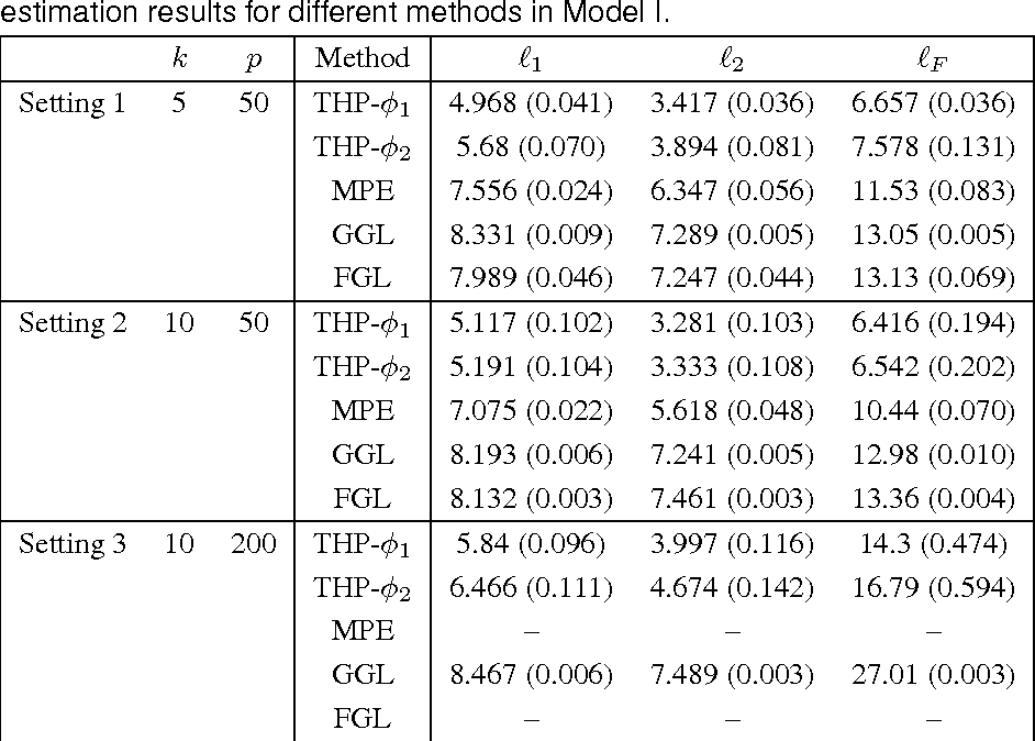 Figure 4 for Tuning-Free Heterogeneity Pursuit in Massive Networks
