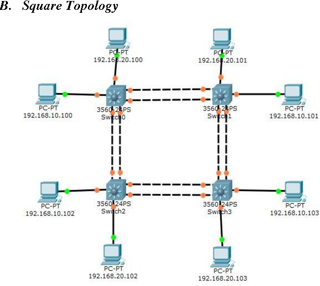 PDF] Analysis of Link Aggregation Protocols Applied on Efficient