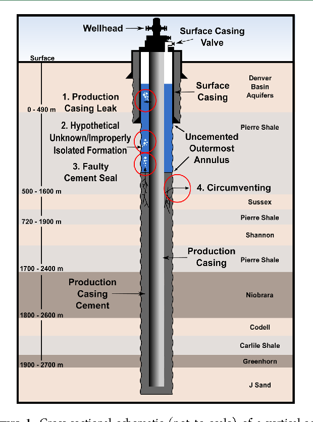 cross-sectional schematic (not to scale) of a vertical well