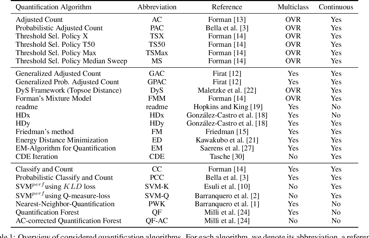 Figure 1 for A Comparative Evaluation of Quantification Methods