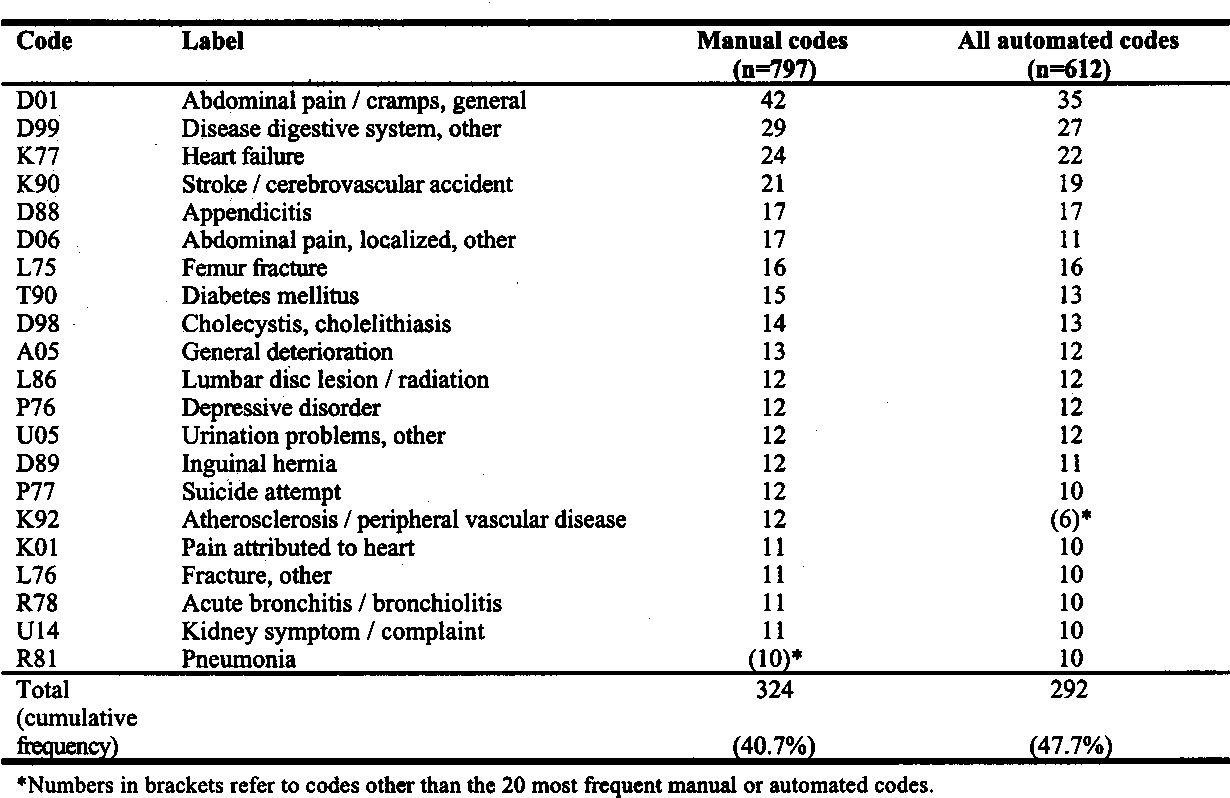 Automatic Coding Of Reasons For Hospital Referral From General