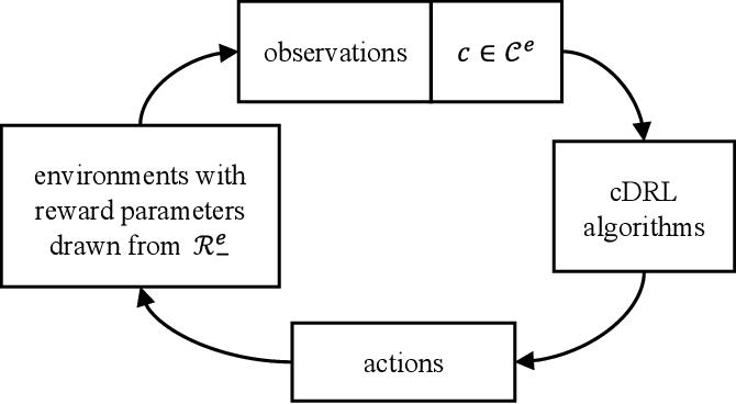 Figure 1 for Hindsight Reward Tweaking via Conditional Deep Reinforcement Learning